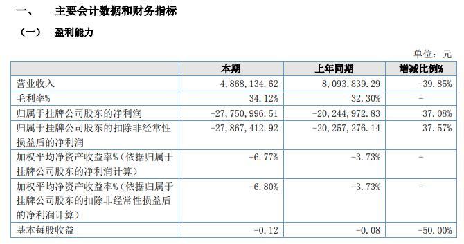 中广影视2020年上半年营收较同期减少39.85% 基本每股收益-0.12元