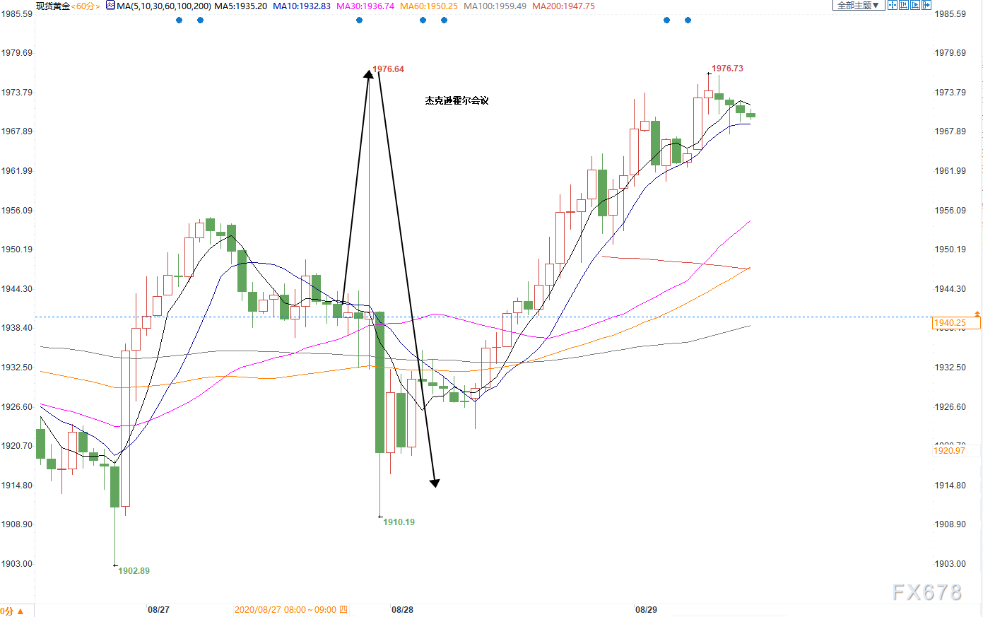 黄金交易提醒:美股回归基本面,黄金9月有望反攻?但央行黄金卖家多于买家,警惕非农再添一击