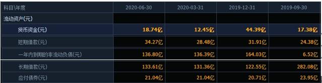 上半年巨亏近7亿,控股股东减持未完股权质押超七成,公司及相关当事人遭通报评批,留给天齐锂业的时间还有多少?