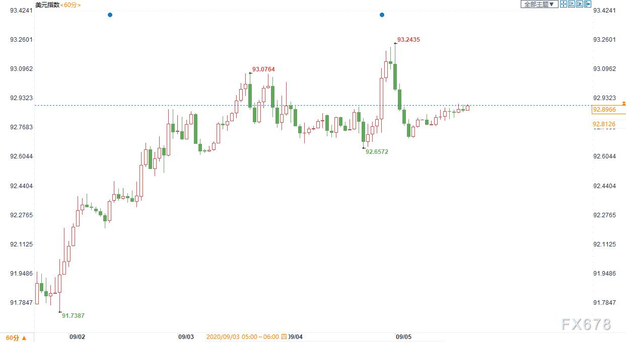 黄金交易提醒:美元走势继续主导金价!美联储进入噤声期,本周两大央行决议料给出关键线索