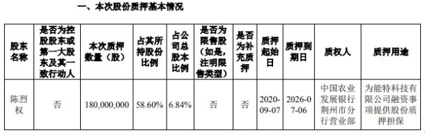 ST冠福股东陈烈权质押1.8亿股用于为融资提供质押担保