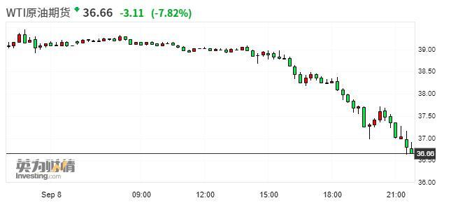 油价再度暴跌 4月惊魂负油价会重演吗?