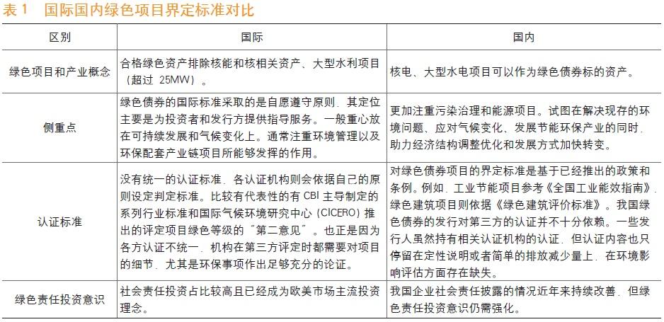 《中国金融》|绿色债券服务生态文明体系建设