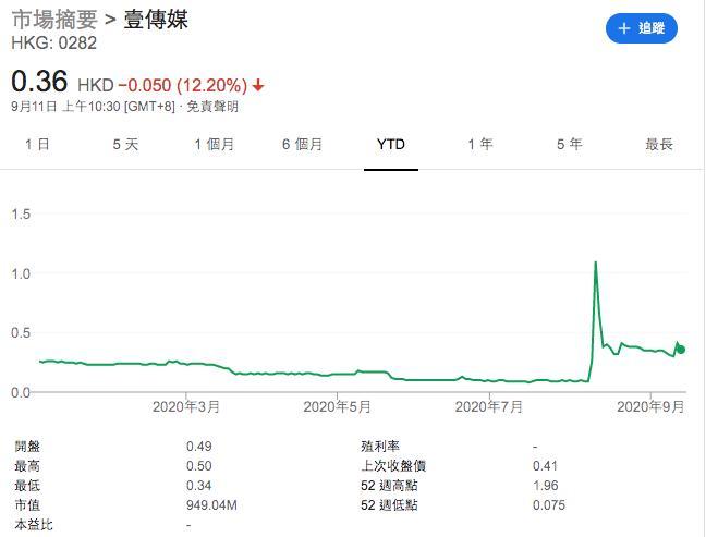15人被捕 !壹传媒股票三日疯涨26倍真相来了,香港警方详解操盘细节