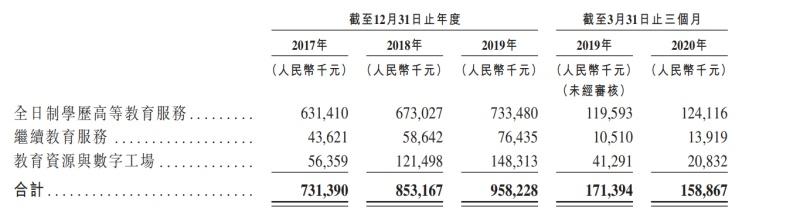 东软教育通过港交所聆讯,2020年一季度净利润同比增长169%