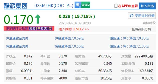 拟斥1.03亿港元收购精威企业75%股份酷派开涨逾19%