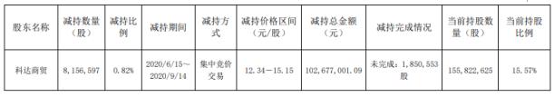 凯乐科技股东科达商贸减持815.66万股套现约1.03亿元