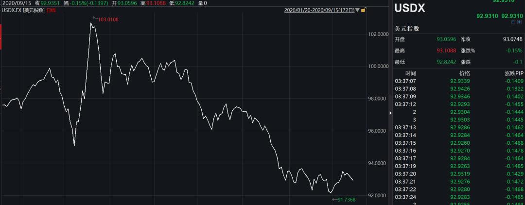 刚刚,人民币又猛涨!兑美元升破6.78,3个月飙升3500点…影响有多大、还能涨多少?