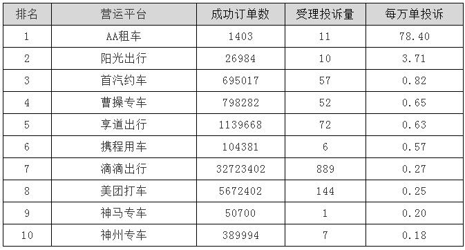 上海二季度AA租车每万单投诉最高,易到用车投诉处置不及时