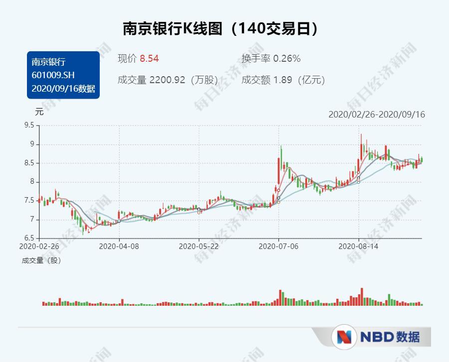 """南京银行迎46岁新行长林静然 """"一正八副""""格局成型"""