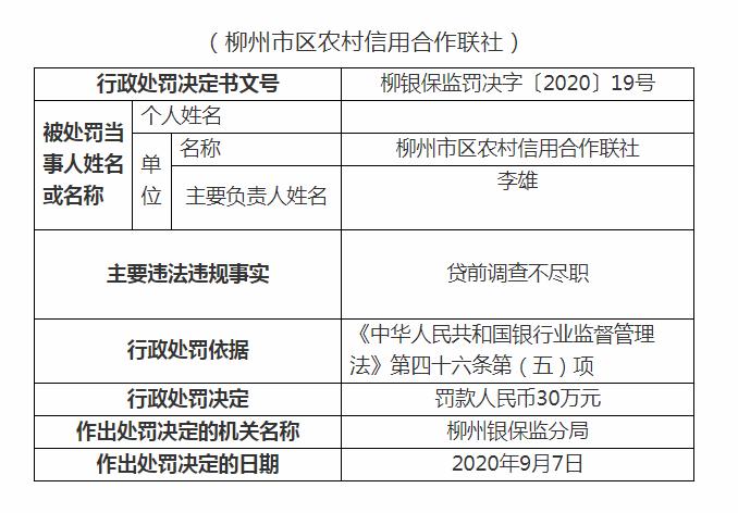 柳州农村信用合作联社因贷前调查不尽职被罚30万