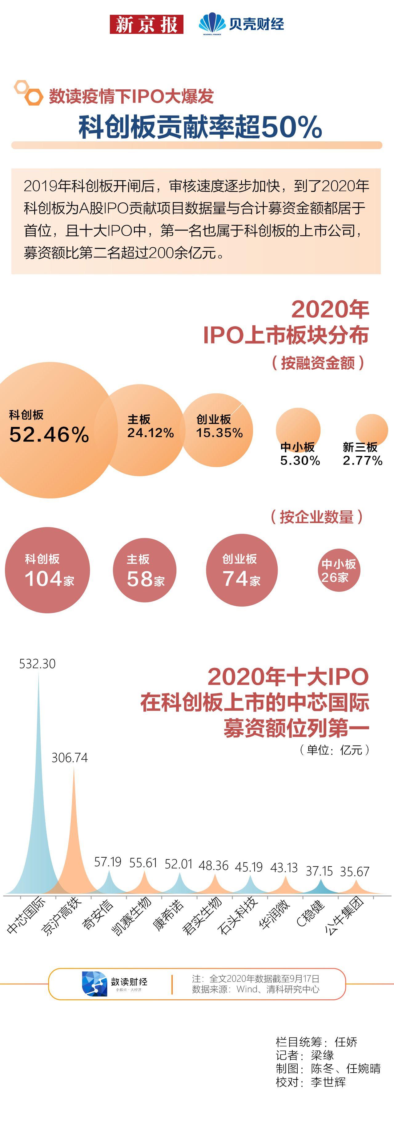 数读|疫情下IPO大爆发② 科创板贡献率超50%