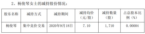美锦能源股东杨俊琴减持1710股套现约1.21万元 减持均价7.1元/股