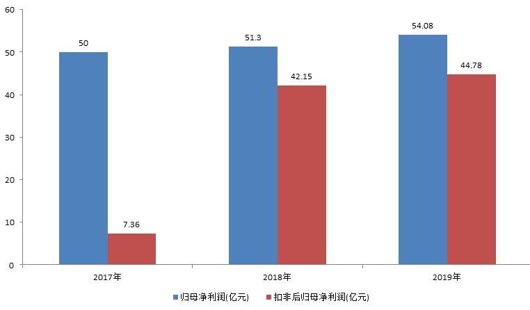 """粮油巨头益海嘉里金龙鱼登陆创业板 中国""""米面油""""市占率仍有巨大提升空间"""