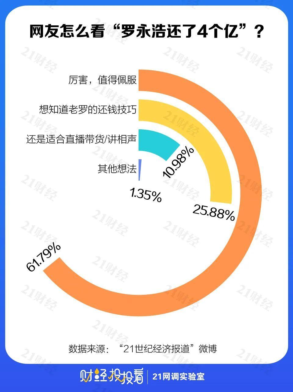 """""""行业冥灯""""的翻身?罗永浩自曝如何2年还4亿,3成网友""""路转粉"""""""