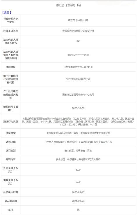 中國銀行泰安分行外匯管理條例被罰8萬元 未按規定報送結售匯統計報表