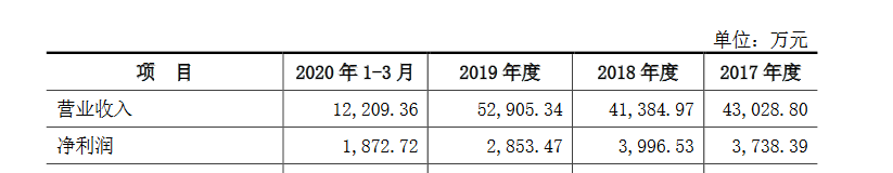九州风神创业板获受理:去年增收不增利