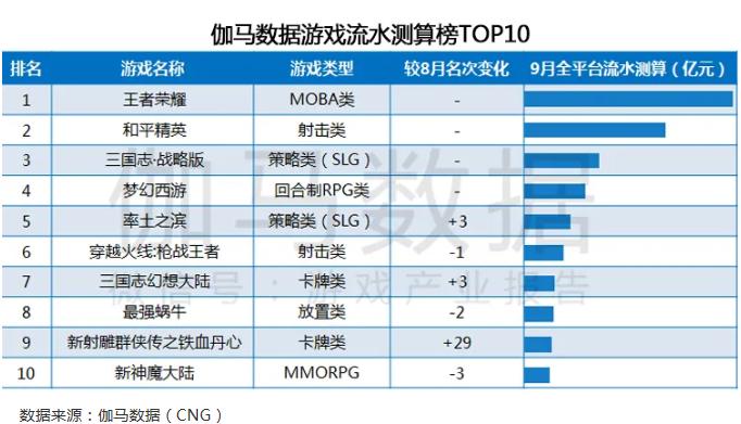 9月《王者荣耀》《和平精英》等游戏产品流水下滑 《荒野行动》等海外市场表现不佳