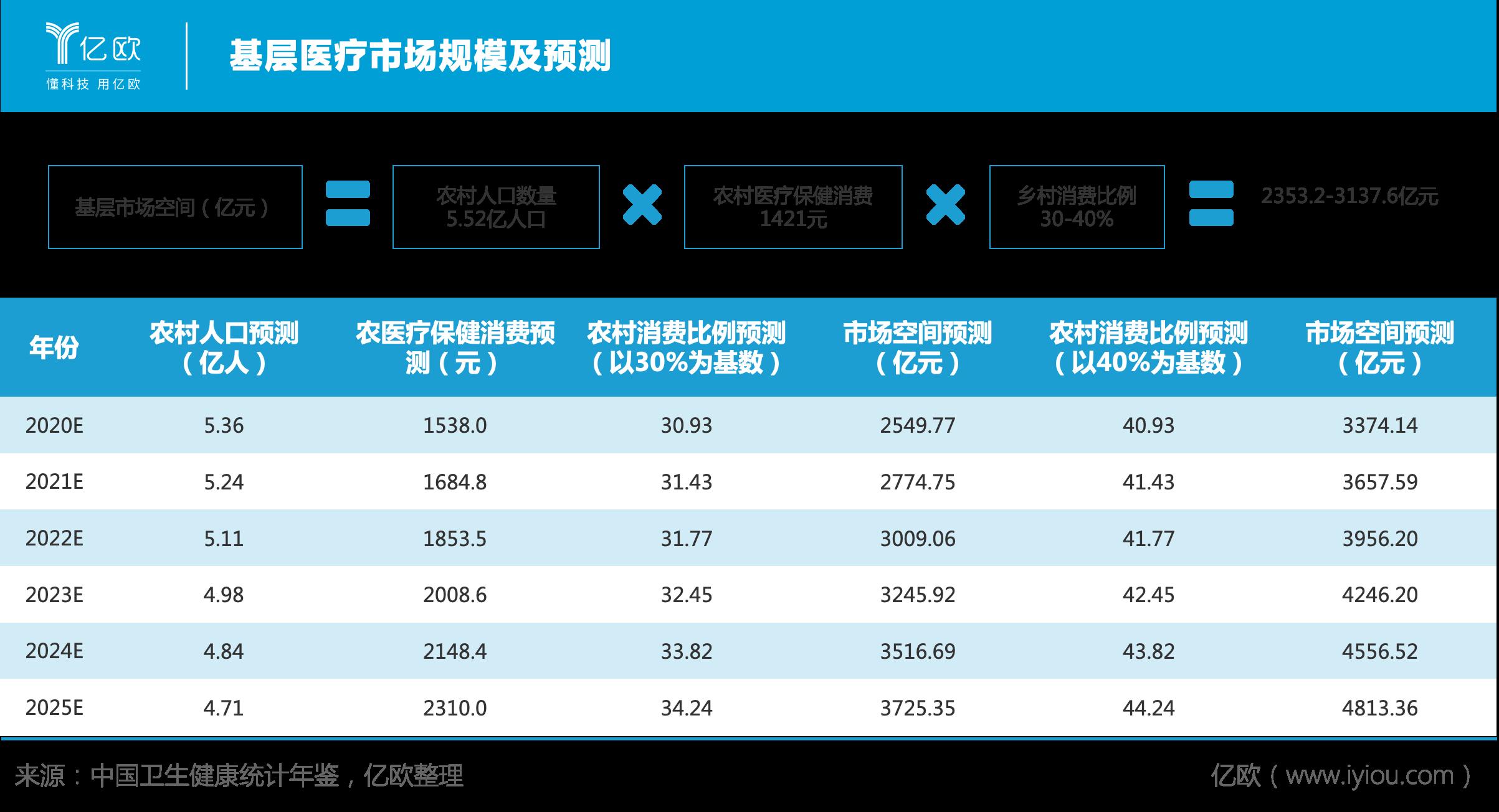 亿欧智库发布《2020年中国基层医疗研究报告》