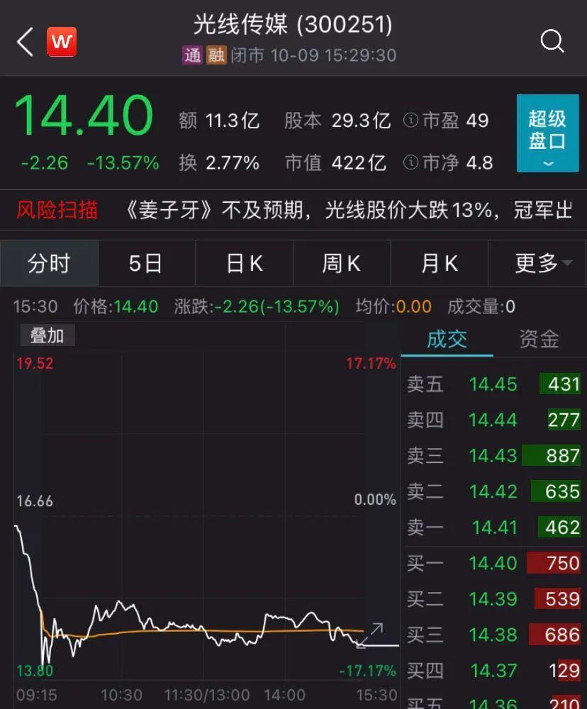 国庆假期共产出39.5亿票房!电影公司股价却下滑,咋回事?