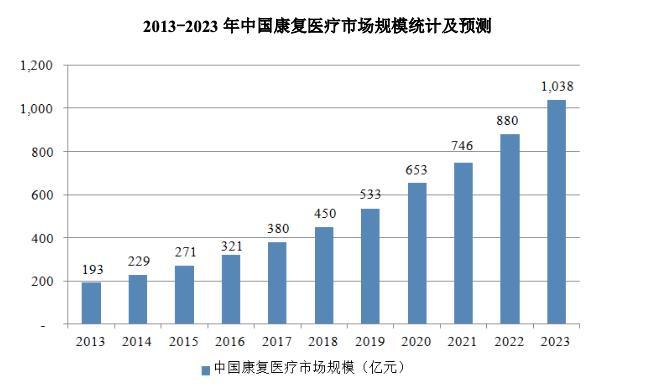 翔宇医疗二轮问询再被问及销售模式 市占率不仅1% 产能数据为披露 巨额募资生疑