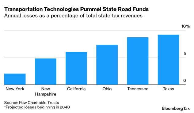 电动车改变税收局面:未来美国每年损失或超3000亿美元