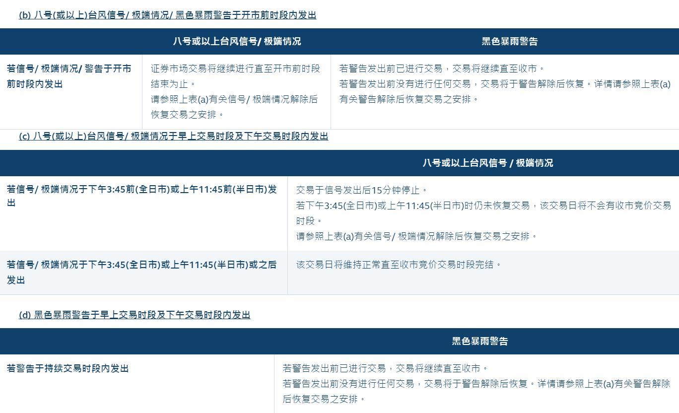 台风再度来袭!港交所:证券及衍生产品市场延迟开市