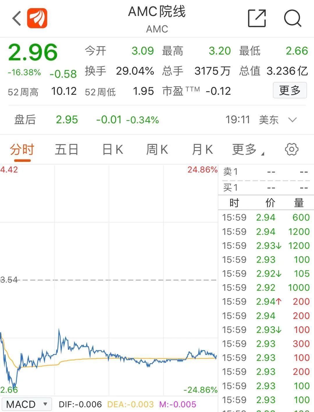 """""""闪崩!王健林也撑不住?200亿扫货的全球最大影院要申请破产?股价一度暴跌超20%!"""