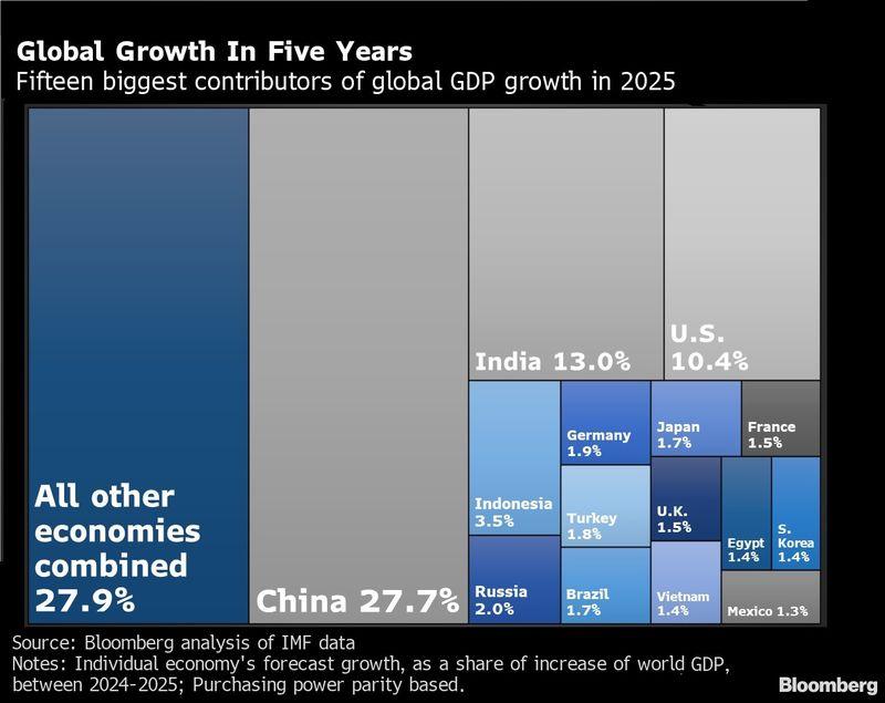 """2025年贡献率将比美国高17%!全球经济愈发仰赖""""中国引擎""""……"""