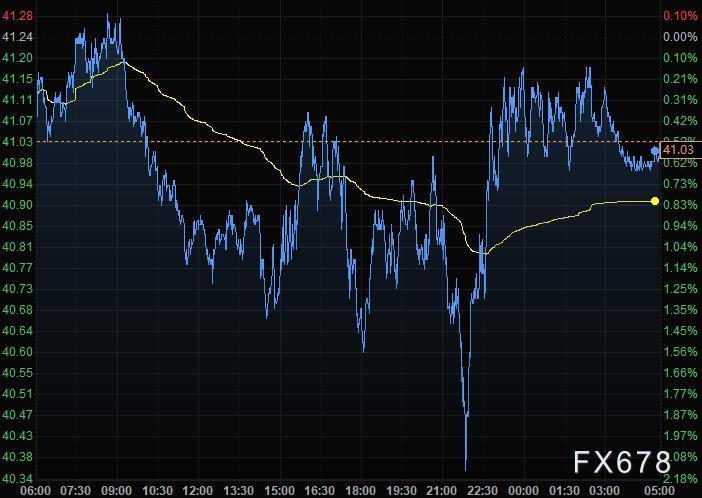 10月17日财经早餐:美元创近三周最大涨幅,黄金失守1900关口,油价一周小涨