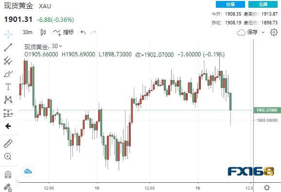 刚刚!中美连传两则新消息、a股总市值这一中企巨头又被盯上 美元黄金罕见同步下跌