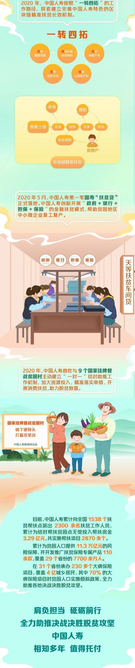 图鉴丨中国人寿扶贫那些事儿