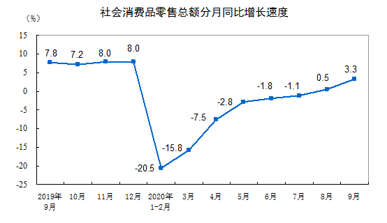 三季度GDP转正,连平:预计四季度实现