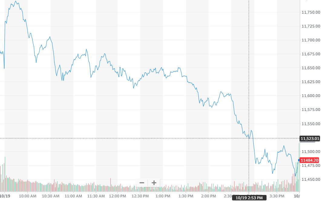 股讯 | 美股收低 发货时间延长表明新款iPhone需求强劲