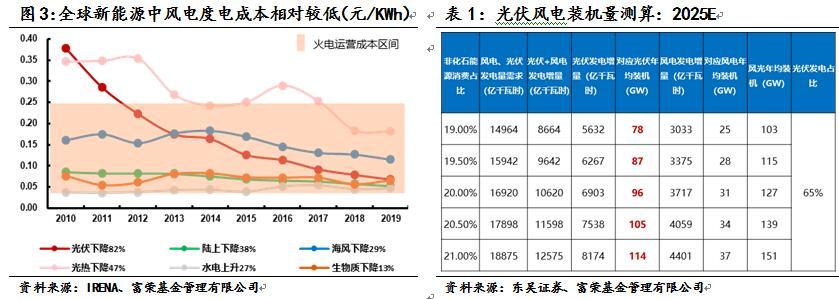 富荣基金:风电或开启新一轮增长周期