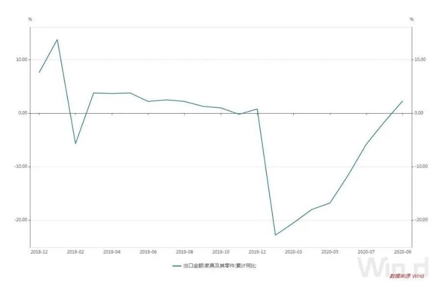 图/近一年多来我国家具及其零件出口金额同比情况(%)