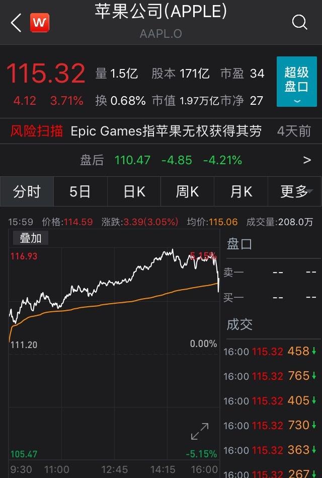 iPhone不香了,苹果股价崩了!手机销售额大降20%,大中华区业绩更加揪心……