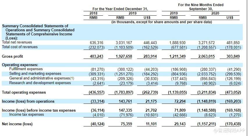 完美日记母公司逸仙电商(YSG.US)申请赴美上市 2019年净营收同比增377%