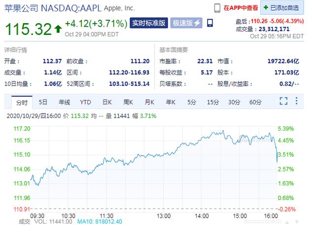 第四财季iPhone销量大幅下降 苹果股价盘后跌超4%