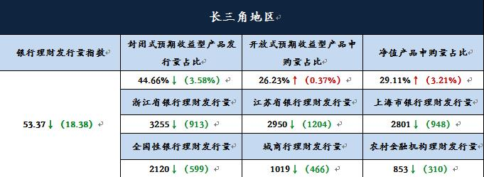 长三角地区理财产品收益回升 国庆节假日影响下发行量显著下滑