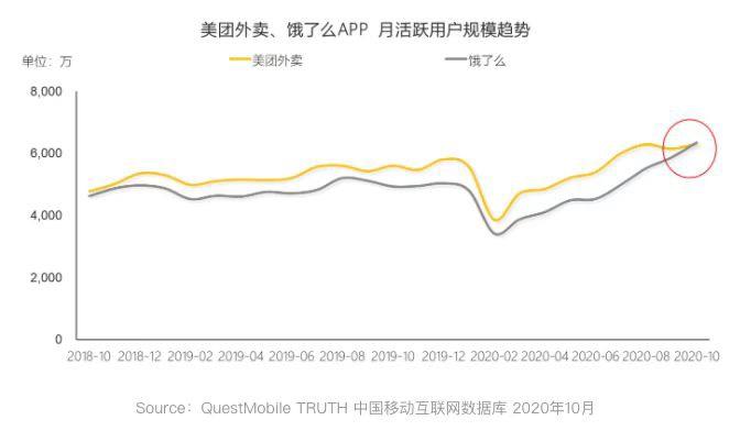 QuestMobile:饿了么月活(MAU)首次超过美团外卖