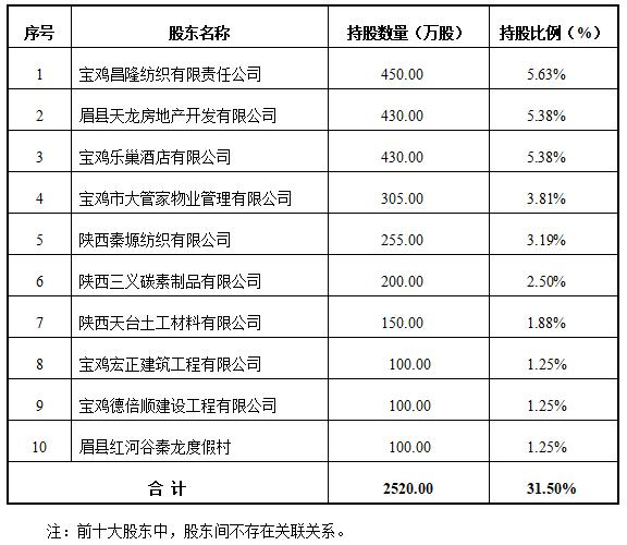 陕西眉县农商银行拟募资9600万元 上半年净利润2404万元
