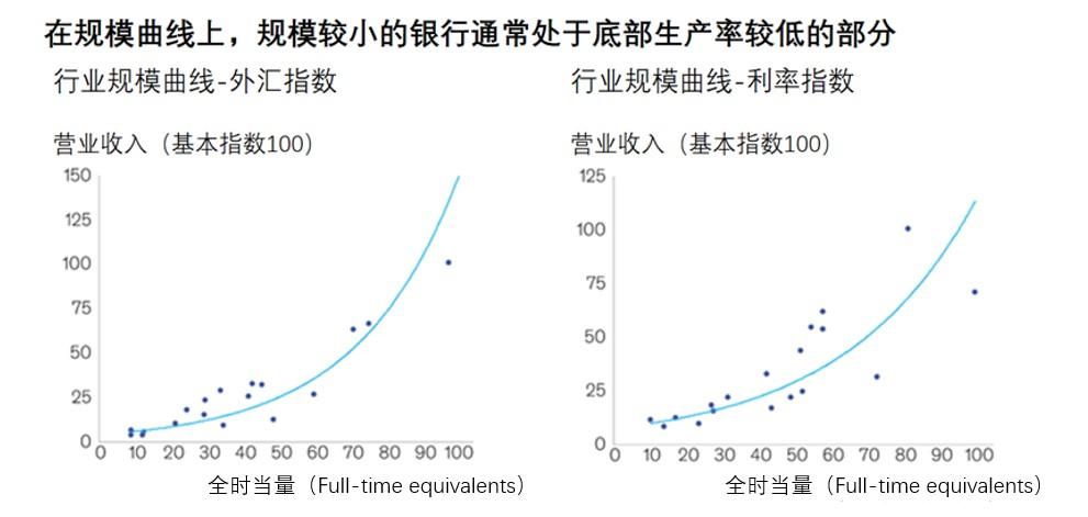 图:银行规模与生产率关系