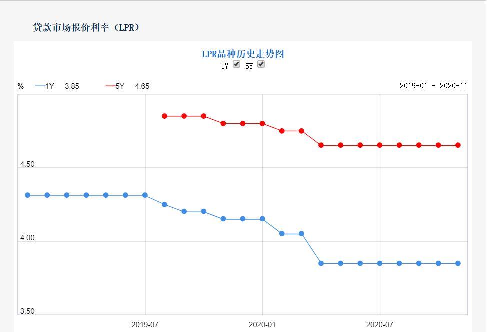 """LPR报价连续7月""""按兵不动"""" 专家:年底前企业贷款利率还将小幅下行"""