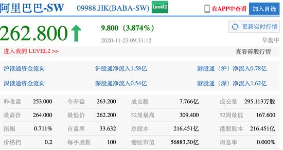阿里巴巴11月23日港股开盘涨4.03%报263.2港元