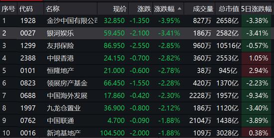 香港第四波疫情来袭:港股恒指转跌0.17% 香港本地股大跌
