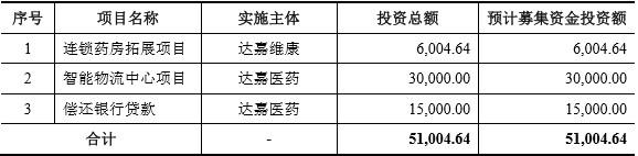 达嘉维康IPO:实控人女儿就职于保荐人企业!资产负债率高企,多次受到行政处罚,潜在涉诉风险多