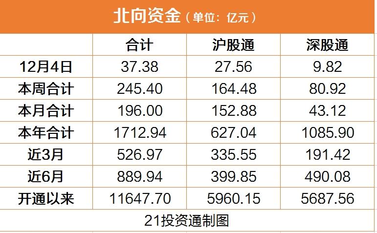北向资金周五净买入逾37亿元,白酒股表现分化:扫入贵州茅台,抛售五粮液
