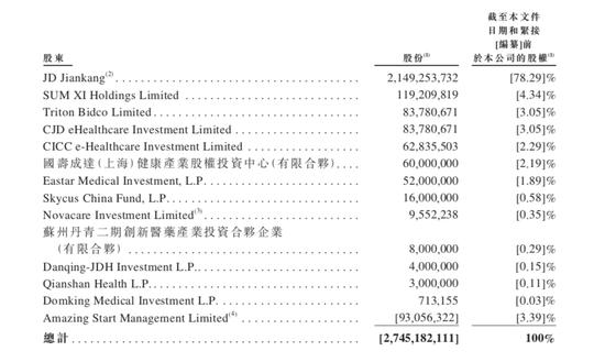 """刘在港股打出3000亿""""王牌"""" 年度估值翻了两番 互联网医疗迎来猛兽"""