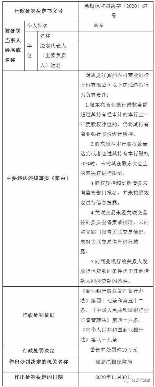 黑龙江宾州农商行:股权质押超比例 关联交易隐瞒不报